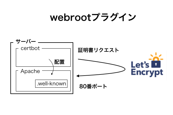 letsencrypt_key.png (34.7 kB)